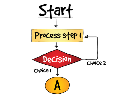making: Decision making flow chart process, business concept Illustration