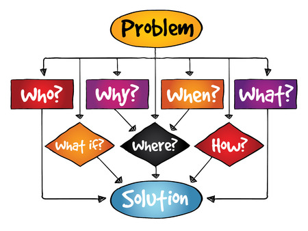 find a solution: Problem Solution flow chart with basic questions, business concept Illustration