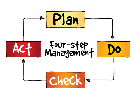 plan do check act: PDCA four-step management method, control and continuous improvement of processes and products Illustration