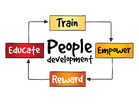 people development: People Development process, business concept