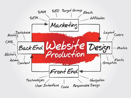 Hand drawn Diagram of website production process elements for presentations and reports, vector business concept