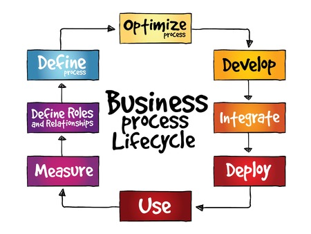 lifecycle: Business Process Lifecycle, business concept Illustration