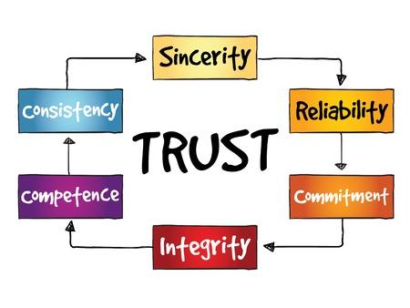 TRUST proces, business concept