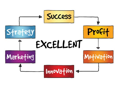 uitstekend: Uitstekende marketing strategie proces, business concept