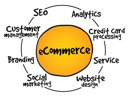 mindmap: E-commerce process, business concept
