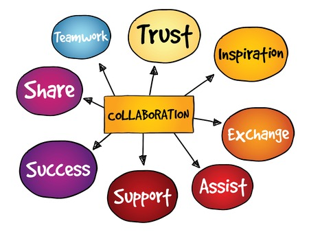 Collaboration mind map, business concept
