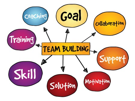 team building: Team Building mind map, business concept