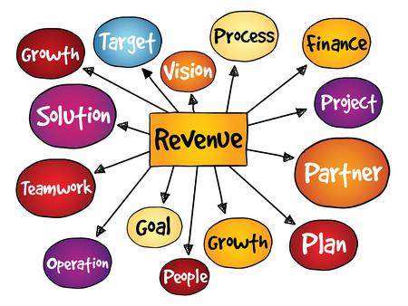 revenue: Revenue mind map, business concept
