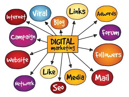 follower: Digital Marketing mind map, business concept Illustration