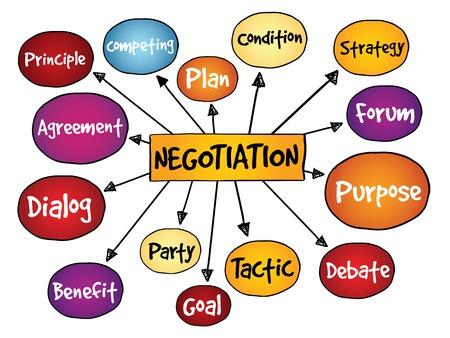 Negotiation mind map, business concept