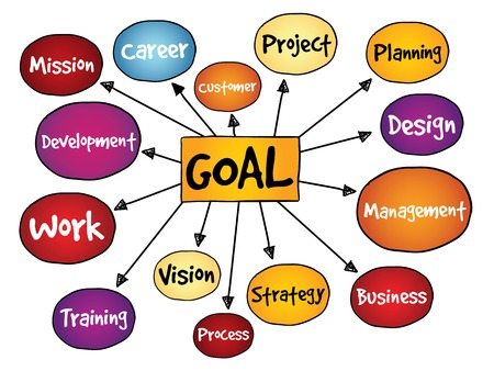 project management: Goal Project management mind map, business concept