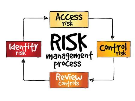 위험 관리 프로세스, 비즈니스 개념 일러스트