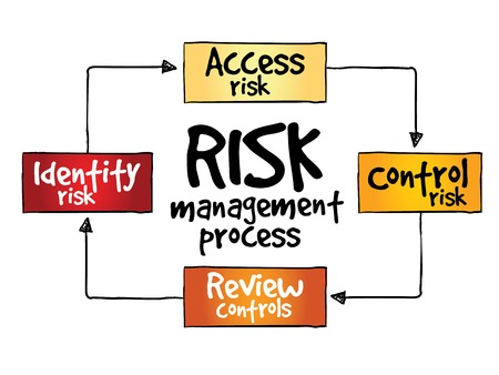 investing risk: Risk management process, business concept
