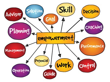 career coach: Empowerment process mind map, business concept