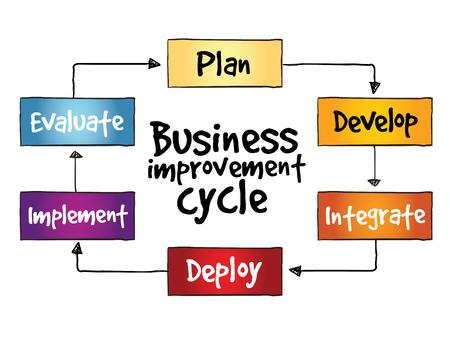 business improvement: Business improvement cycle mind map, business concept Illustration