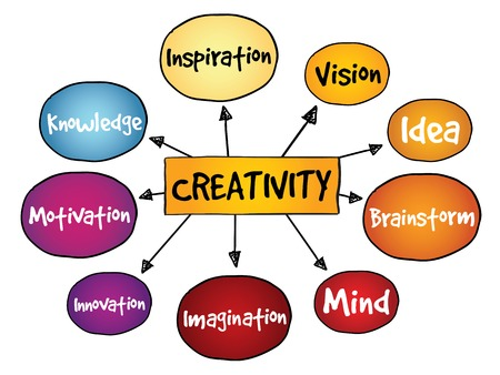 mind map: Creativity mind map, business concept