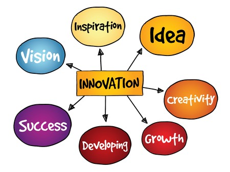 mindmap: Innovation Solutions mind map, business concept