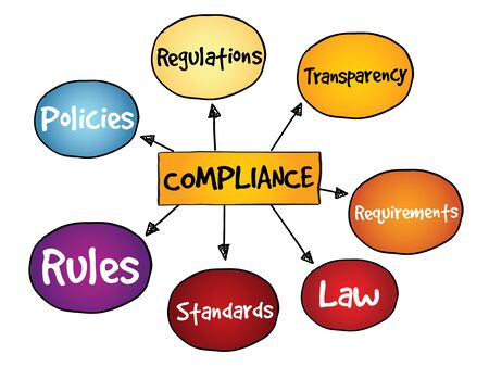 prohibitive: Compliance mind map, business concept