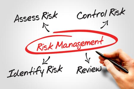 Risk management process diagram chart, business concept Stockfoto