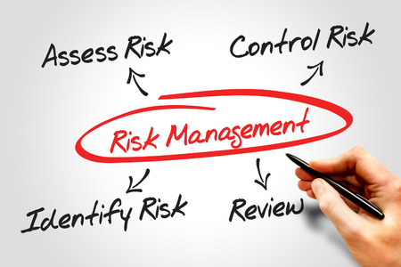 investing risk: Risk management process diagram chart, business concept Stock Photo
