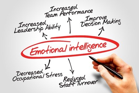 emotional intelligence: Emotional intelligence diagram, business concept Stock Photo