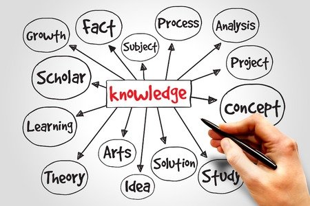 mind: Knowledge mind map, business concept Stock Photo