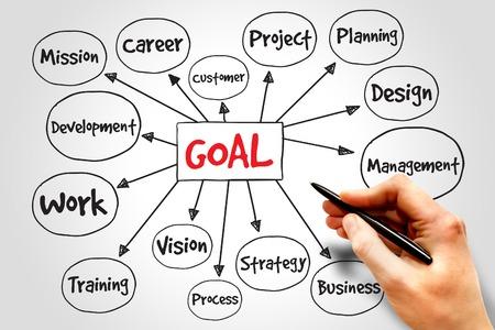 Goal Project management mind map, business concept photo