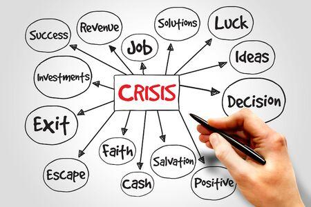 mapa de procesos: Proceso de gesti�n de crisis de mapa mental, concepto de negocio