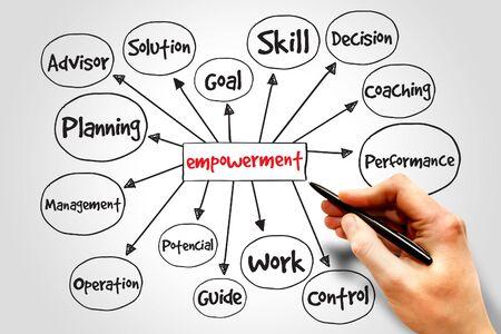 mente: Empoderamiento mapa mental proceso, concepto de negocio