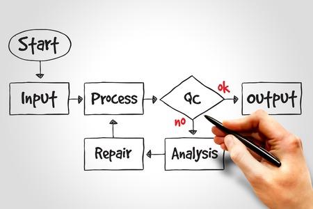 mapa de procesos: Business Process Mejorar mapa mental, concepto de negocio
