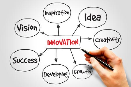 innovacion: Soluciones Innovaci�n mapa mental, concepto de negocio Foto de archivo