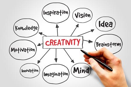 mente: Creatividad mapa mental, concepto de negocio