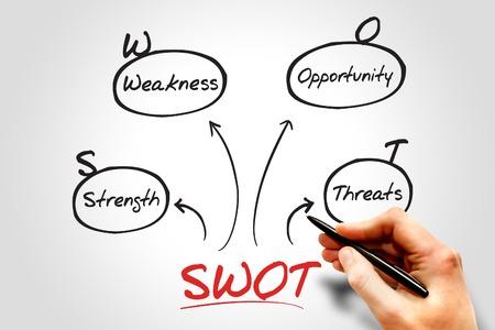 SWOT analysis diagram, business concept photo