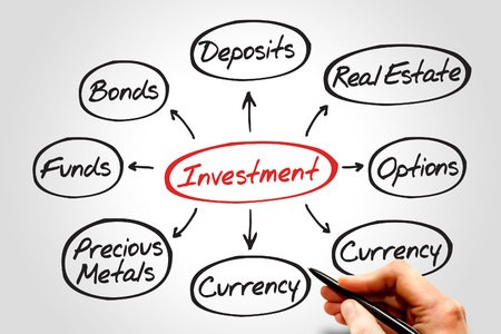 mind map: Investment mind map diagram, business concept