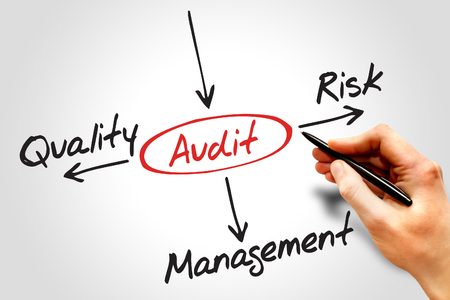 outcomes: Several possible outcomes of performing an AUDIT, business concept