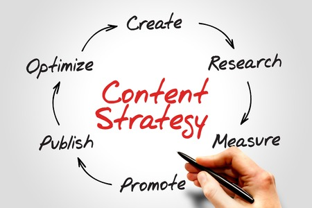 Content Strategy, SEO process circle, business concept photo