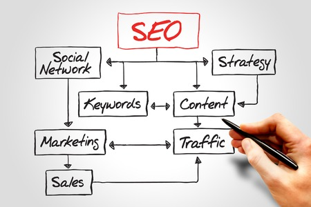 meta: SEO (Search Engine Optimization) flow chart, business concept