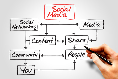 community marketing: SOCIAL MEDIA flow chart, business concept