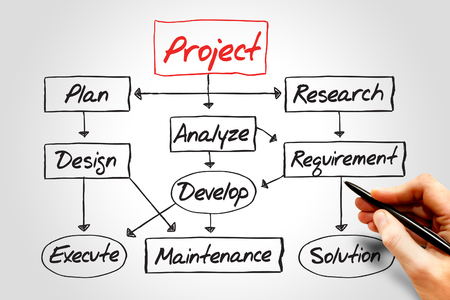 graph theory: Flow chart for project development, business concept