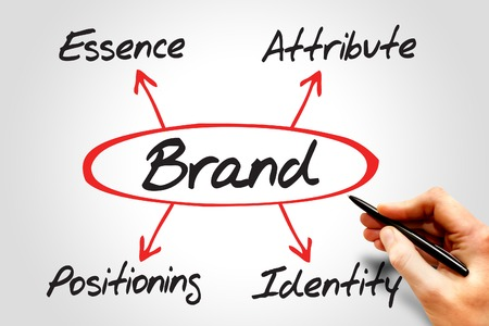 attribute: BRAND diagram, essence - attribute - positioning - identity, business concept