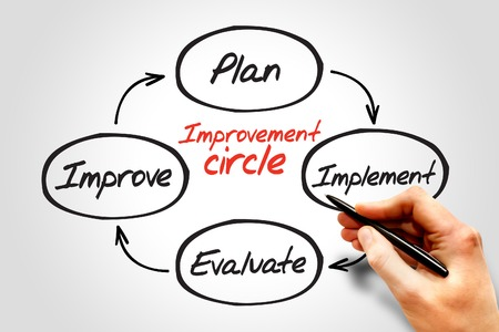 implement: Improvement circle of plan, implement, evaluate, improve, business concept