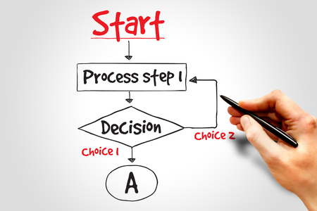 Decision making flow chart process, business concep photo