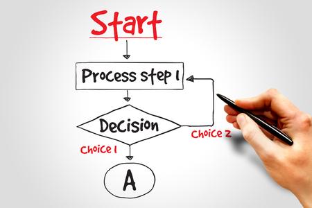 concep: Decision making flow chart process, business concep
