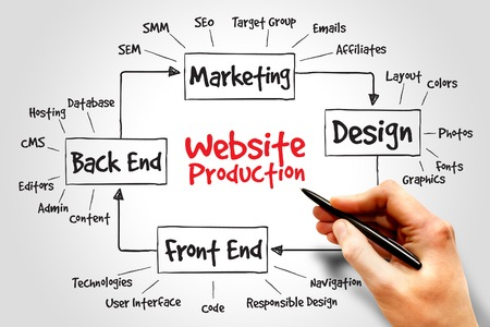 diagrama de procesos: Proceso de producción Sitio Web, concepto de negocio Foto de archivo