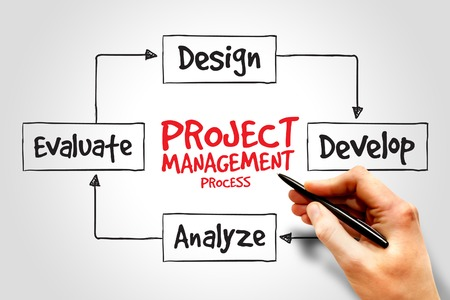 resource management: Project management process, business concept Stock Photo