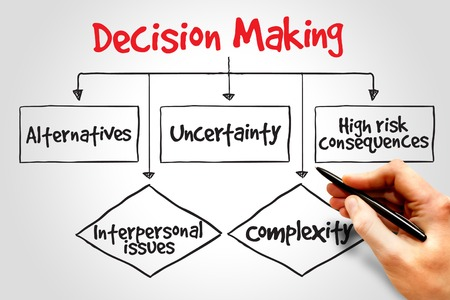 Decision making flow chart process, business concept photo
