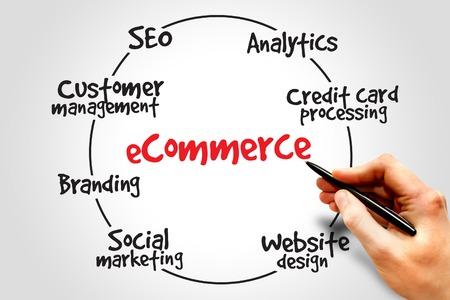 e commerce: E-commerce process, business concept