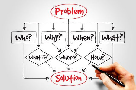 Problem Solution flow chart with basic questions, business concept photo