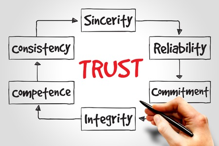 TRUST proces, business concept