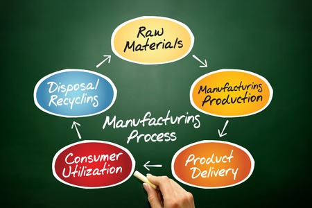 Manufacturing Process Chart, business concept on blackboard photo